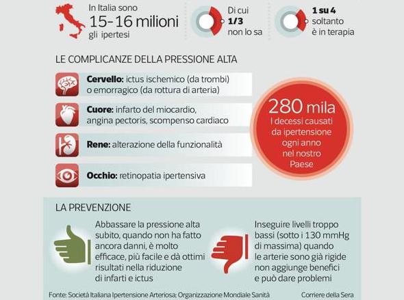 Ipertensione Arteriosa in Italia